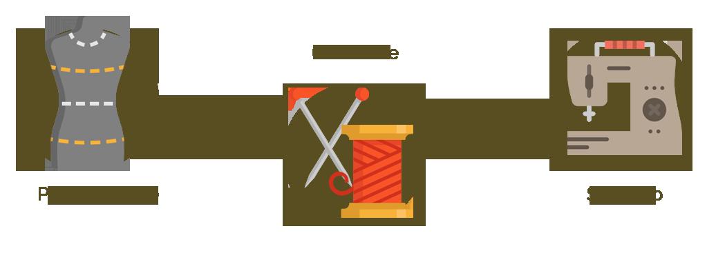 processo-creativo-web-roma